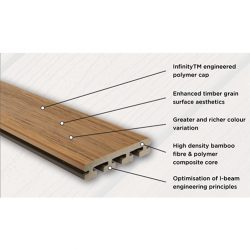 EvaLast I Series 135 x 25mm Decking 5.4m